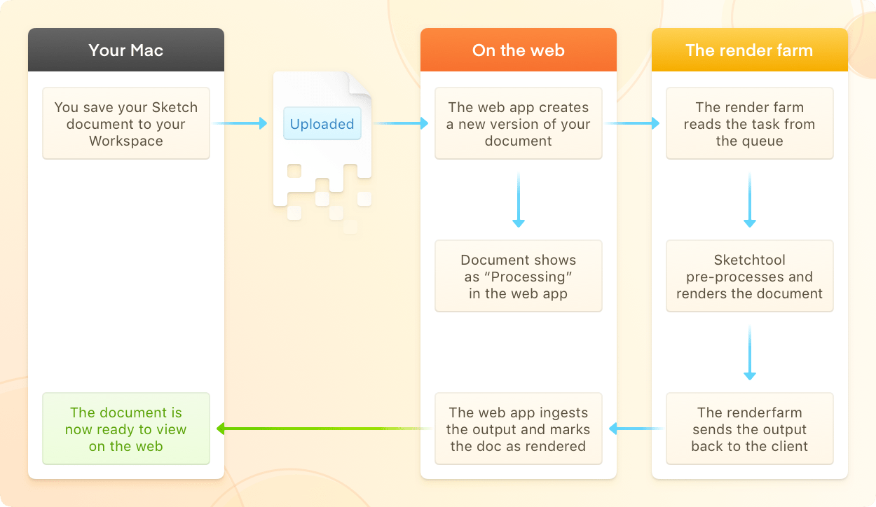 A flow chart showing the process that takes place when you save a document to your Workspace — including the work the render farm does to handle the input, render the image, and push the output back to the web app.